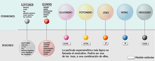 Resultado de imagen de supersimetría en la física de partículas